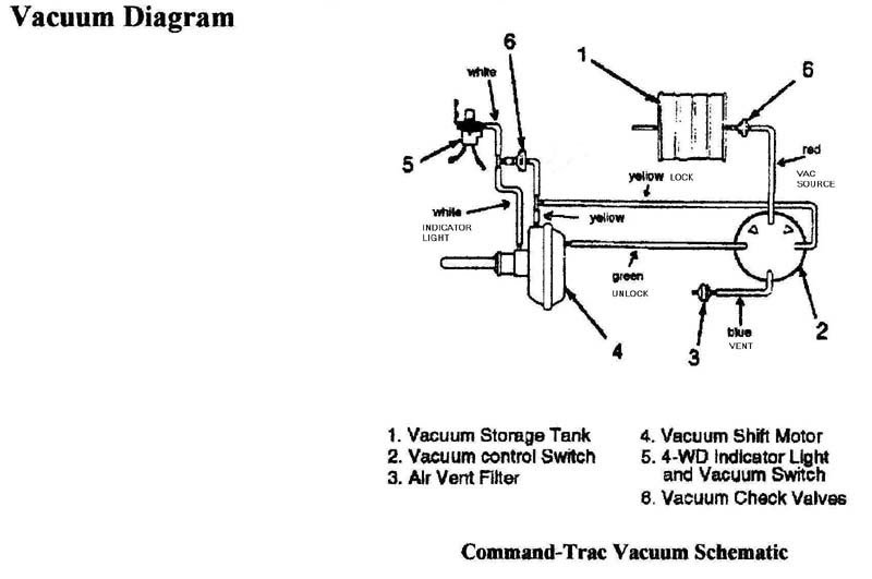 Wrangler  1990 Jeep Wrangler Vacuum Line Diagram From Transfer