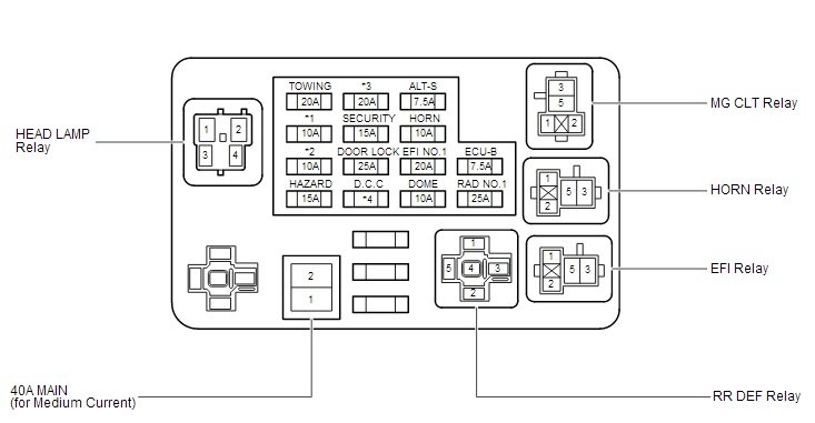 2004 tundra fuse box diagram