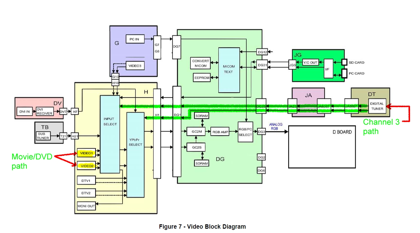 block diagram of a tv Although the de2 board does not include a tv encoder chip, the adv7123 (10- bit high-speed triple adcs) can be used to implement a professional-quality tv encoder with the digital processing part implemented in the cyclone ii fpga figure 2 shows a block diagram of a tv encoder implemented in this.