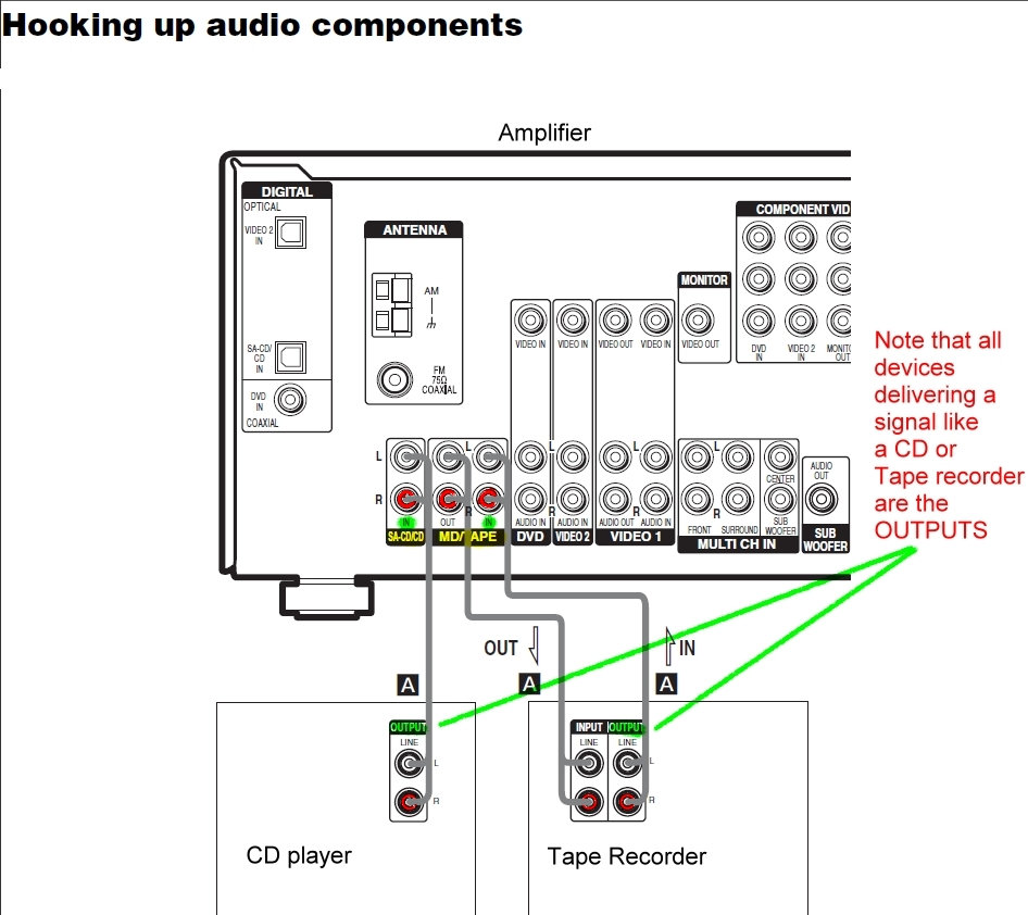 Yamaha Receiver System Wiring Diagram And Fuse Box
