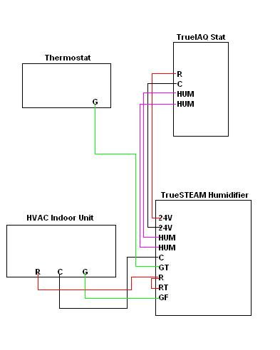 this past week, i with the help of a local heating - ac ... wiring diagram for honeywell truesteam humidifier honeywell thermostat wiring diagram for goodman heat pump #15
