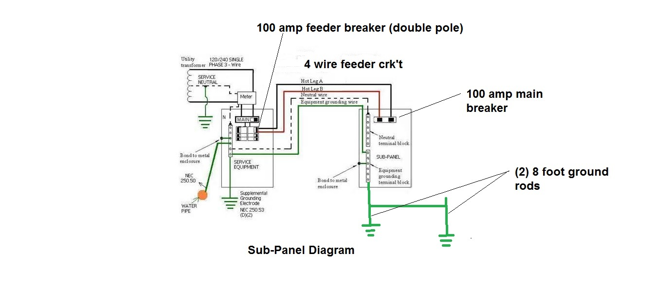 wiring a 100 amp sub panel video solidfonts 100 amp panel wiring diagram nilza diy 240v sub panel siemens eql8100d installation in tesla
