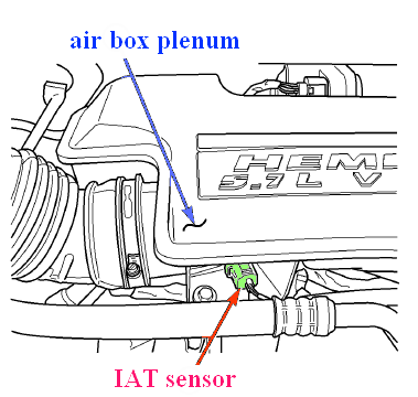 2005 Vw Beetle Fuse Box Diagram besides Chevy 305 Temp Sensor Location in addition Wiring Diagram For 1997 Jeep Cherokee moreover Wiring Diagram For 2005 Dodge Stratus also 2xuz5 Remove Alternator 1996 Dodge Grand Caravan 3 3 Litre Engine. on 2005 jeep grand cherokee battery location