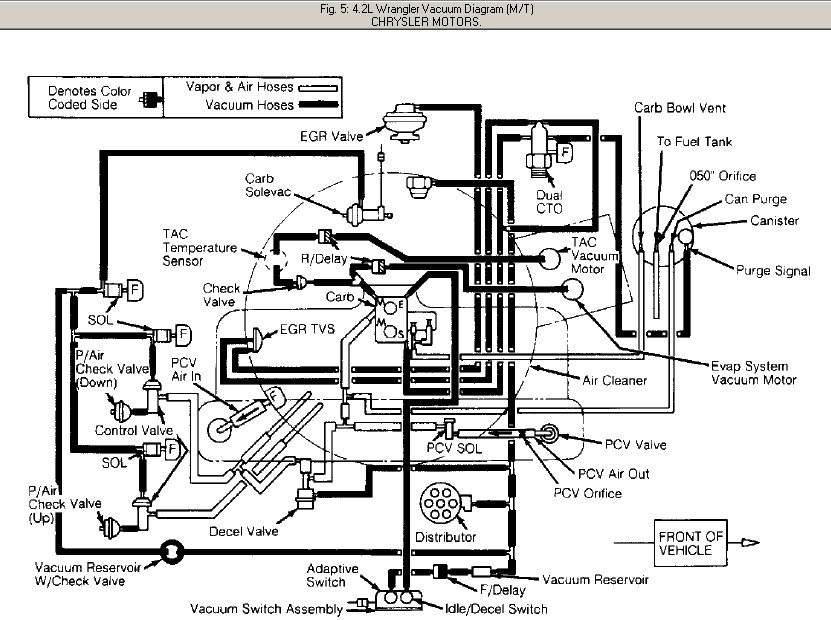 90 Jeep Laredo Vacuum Line Diagram
