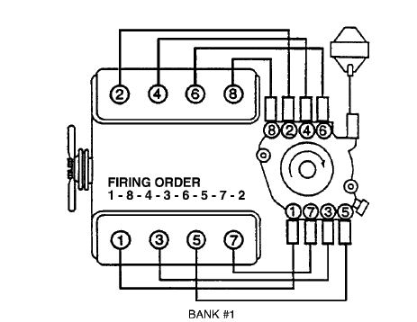 Wiring Diagram 1975 Corvette Stingray further T24875320 Solenoid wiring diagram besides Chevrolet Lumina 1995 Chevy Lumina Spark Plug Wires also 65 66 Mustang Tune Up Info as well 2lz0o Hello Just Replaced Intake Gasket 4 3 1995 Chevy. on chevy distributor cap firing order