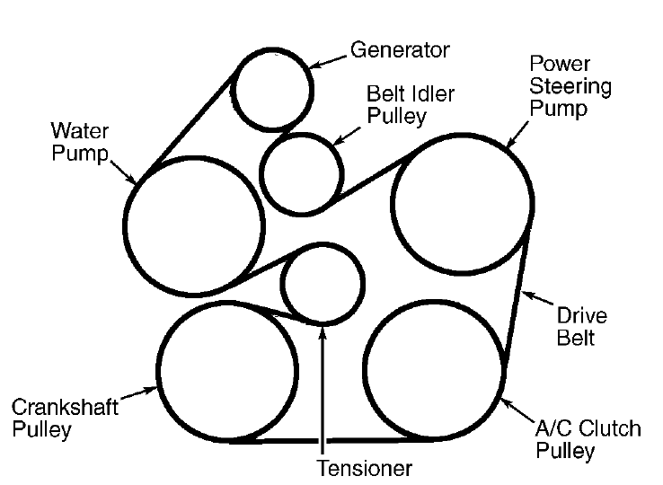 2002 Ford Taurus Serpentine Belt Diagram Autos Post