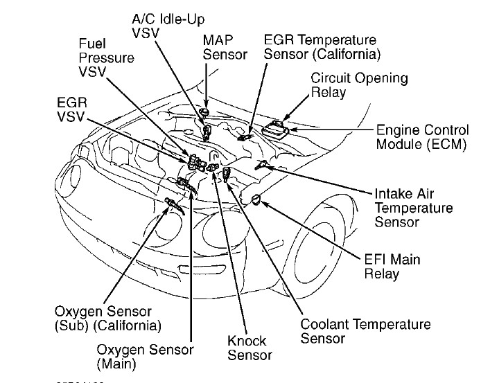 fuel pump relay location for 99 tacoma  fuel  free engine