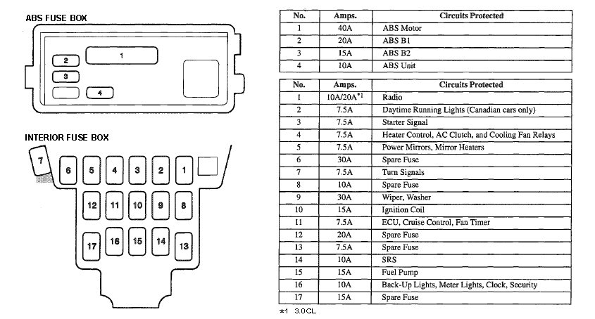 1998 Tl Fuse Box Wiring Diagramrhsteinkatzde: Acura Cl Fuse Box Diagram At Cicentre.net