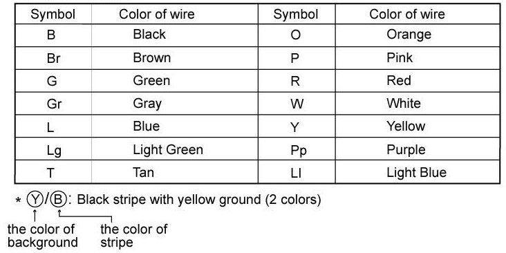 2011 01 15_231908_1 automotive wiring color code chart automotive free printable automotive wiring diagram color codes at reclaimingppi.co