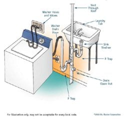 Replace p trap bathroom sink - Washing Machine Discharge Change Homeimprovement