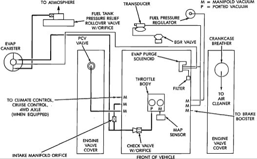 2001 jeep grand cherokee engine diagram jeep cherokee o sensor ...: engine diagram jeep grand cherokee at negarled.com