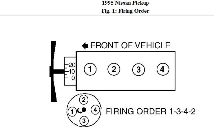 What Is The Dist Cap And Spark Plug Wiring For A 1995
