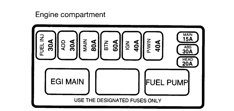 99 Kia Sportage Fuse Box Diagram : Kia sephia engine diagram get free image about