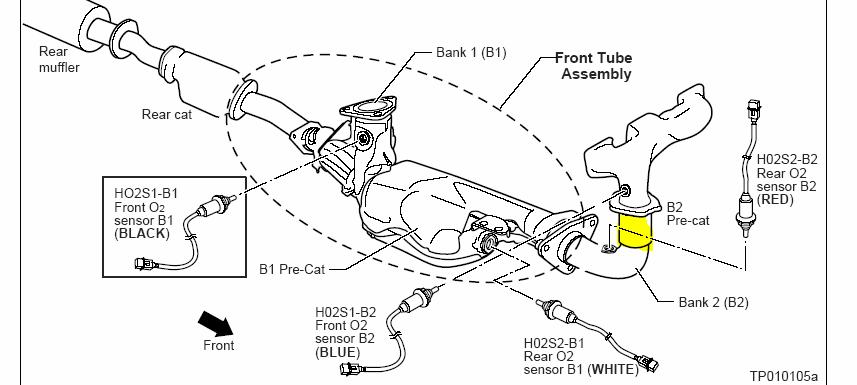 Nissan pathfinder o2 air fuel sensor location also 2003 2007 nissan murano air fuel o2 sensor location together with 2004 2013 nissan armada af o2 sensor location as well 220816 P0420 Catalyst System Efficiency Below Threshold Bank 1 Toyota moreover Nissan Pathfinder Cooling System Diagram. on 2005 nissan pathfinder o2 sensor location