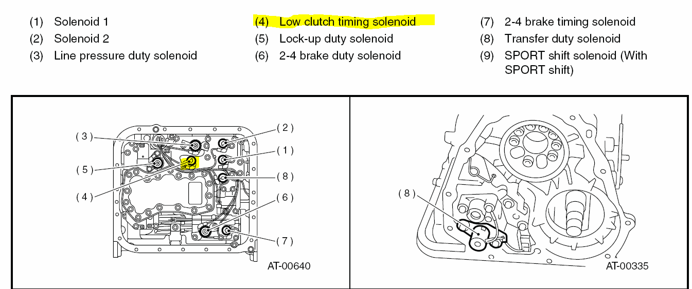 trying to find the location of shift solenoid e in subaru