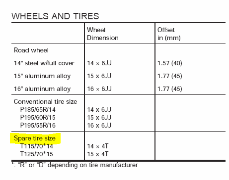what size tire is the donut spare tire for 2001 nissan sentra se