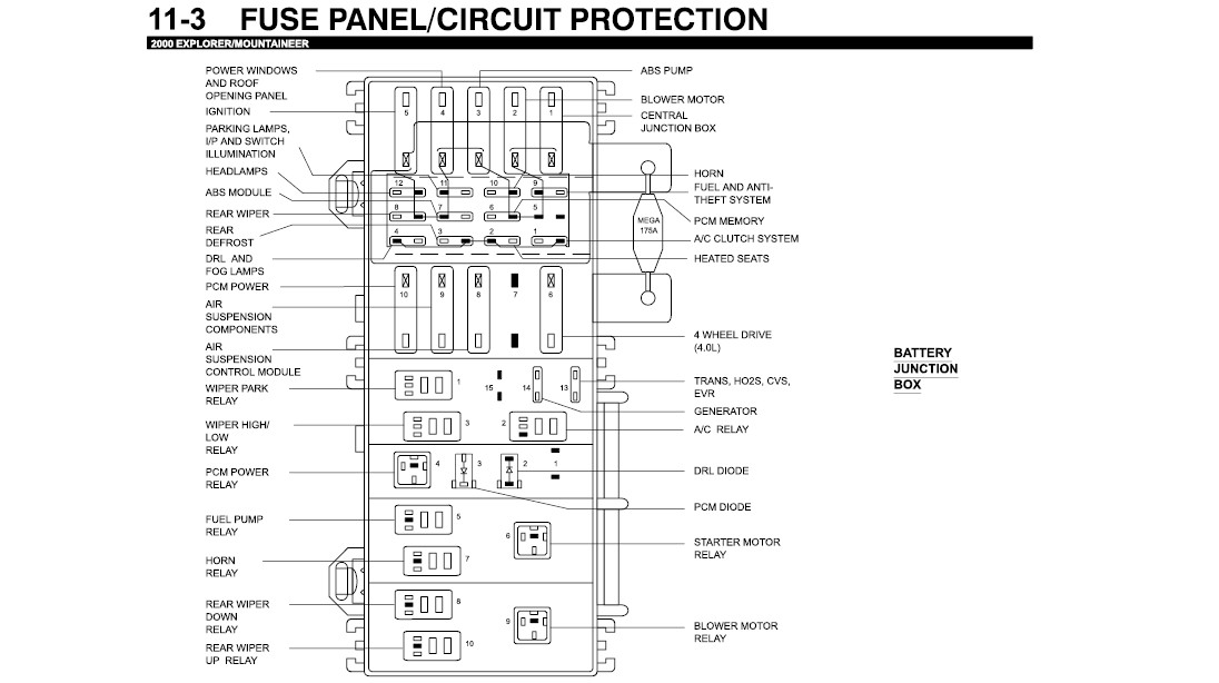 2000 ford explorer fuse diagram detailed wiring diagram2000 explorer fuse box diagram wiring diagram third level 2000 ford explorer xls fuse diagram 2000 ford explorer fuse diagram