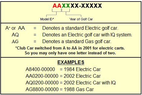 club car wiring diagram image wiring diagram my lights and horn donot work on my club cart but both wires on 2001 club