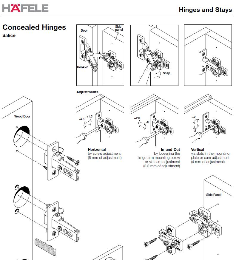 What type of European hinge is needed for a partial ...