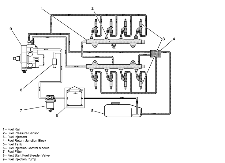 6 duramax fuel system diagram