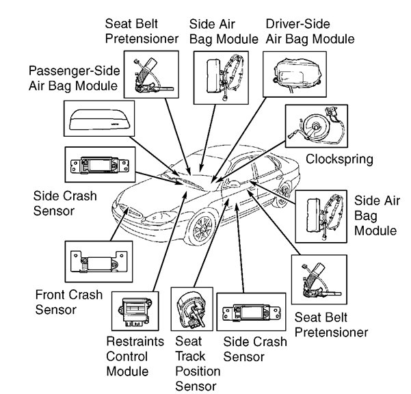 4m1gu Ford Taurus Se Hello I Getting Airbag Code 2002 likewise 99 Oldsmobile Intrigue Engine Diagram further Watch further Interior Fuse Box Location 2008 2012 Chevrolet Malibu moreover Image 1 Oldsmobile Alero airbags 2. on gm airbag module