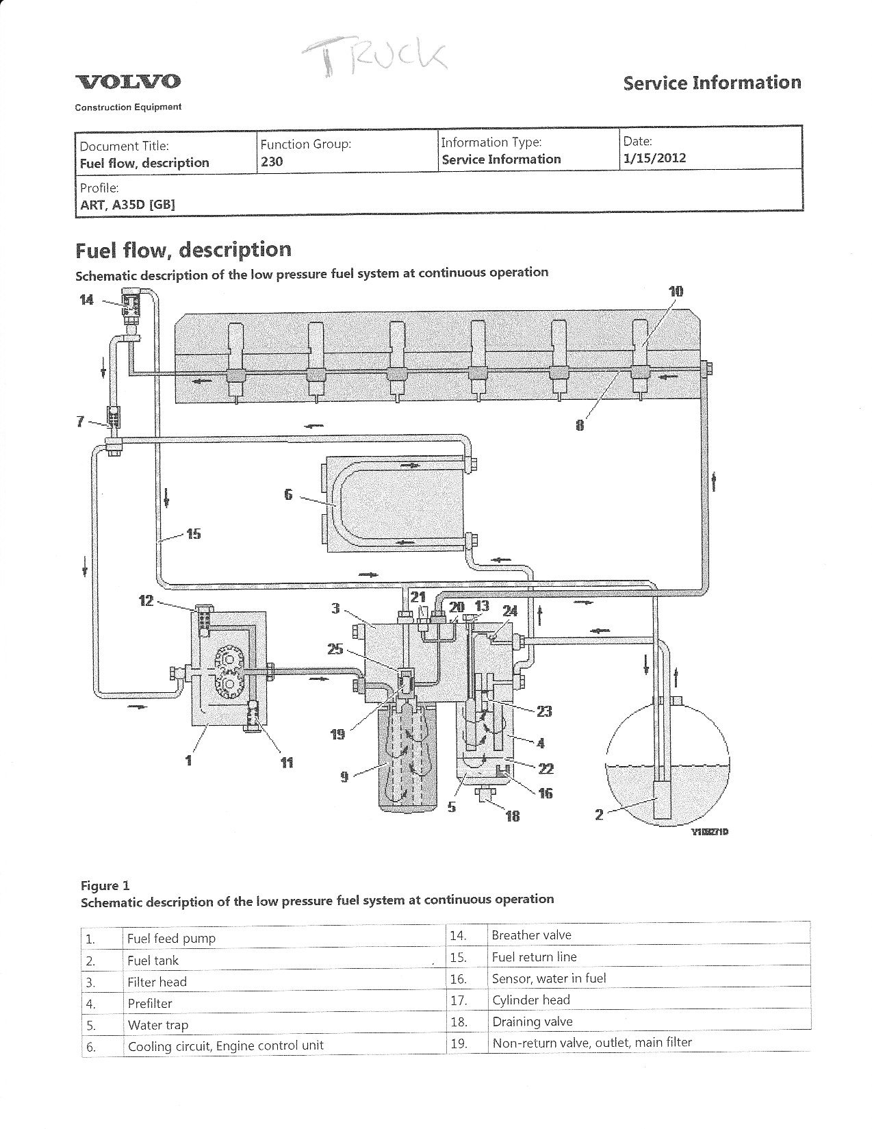 volvo vnl i have a 2004 volvo vnl in the shop an egr i am also sending you the description for the fuel flow on a d12 i think we need to get this timing corrected first as well this is more just for future