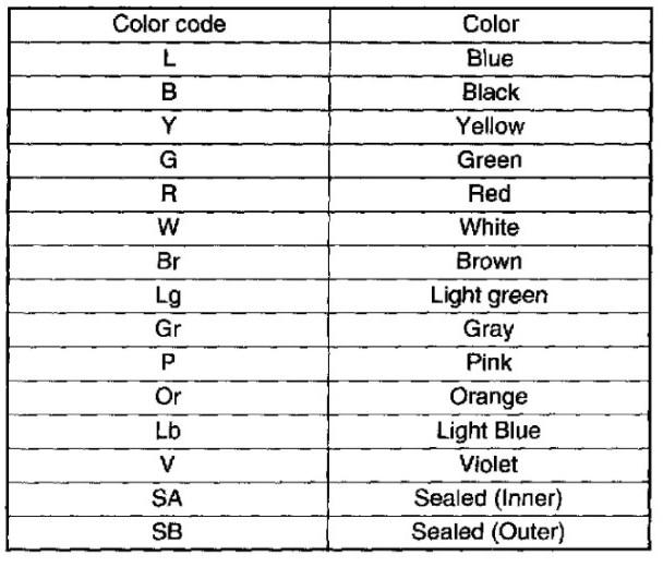 2011 01 22_232147_colors_0000 wire color code abbreviations efcaviation com wiring diagram color abbreviations at soozxer.org
