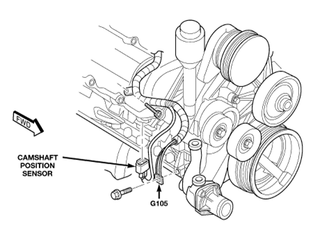 Dodge Ram 1500 Crank Position Sensor Location