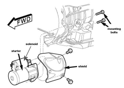 How do you replace the starter solenoid?