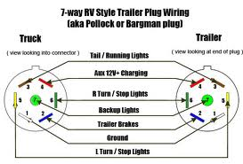 7 rv wiring diagram wiring diagram and hernes 7 way rv trailer connector wiring diagram etrailer