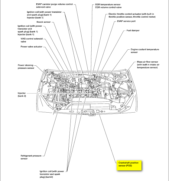nissan rogue evap canister location
