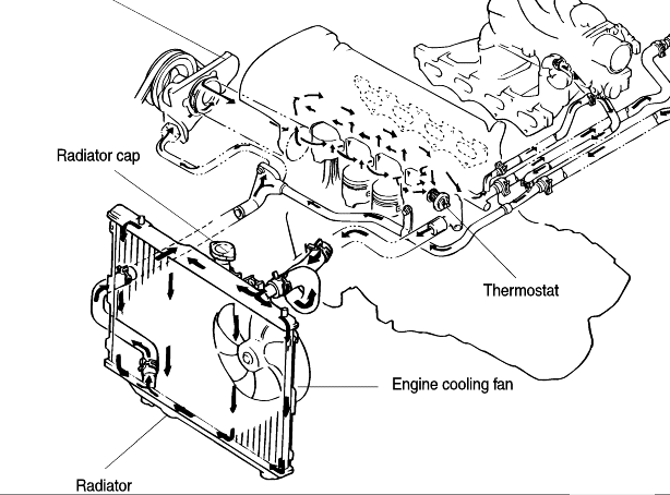 where is the thermostat located on a 2001 kia spectra top