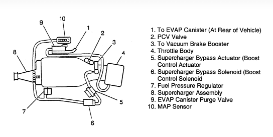 buick regal ls i need vacuum hose routing diagram for 1998