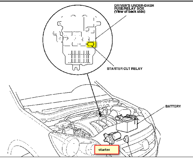 honda odyssey fuse box location