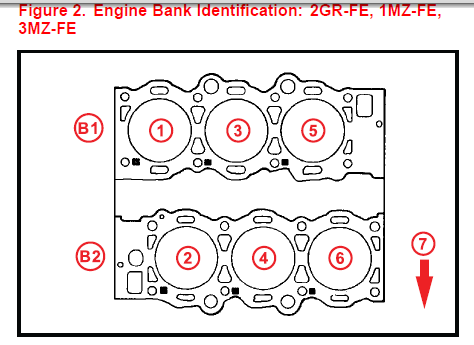 Bank 2 For My Cat Failed Inspection Looking To Replace Exhaust Mainfold What Side Is Bank 2