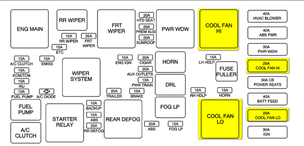 put thermostat in  and coolant in 06 chevy equinox still
