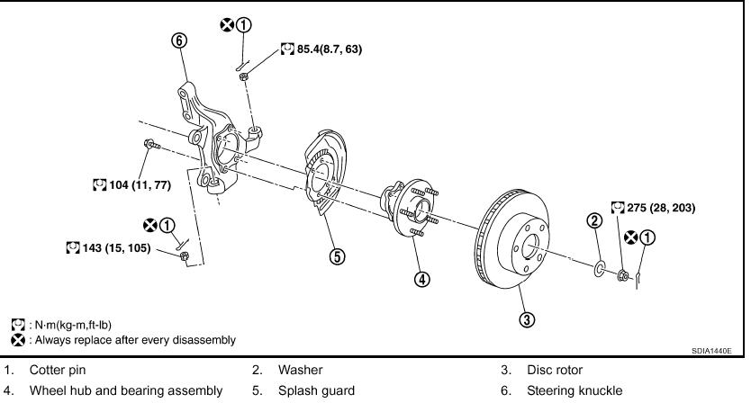 search results tools to replace front wheel bearing 2005