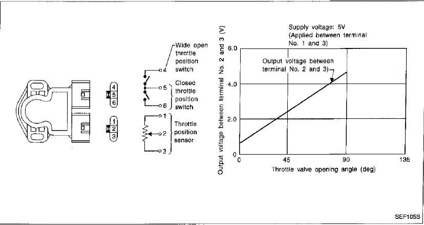 the electrical resistance of the throttle position sensor pins here is the information graphic graphic graphic