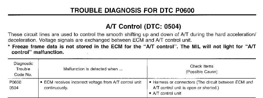 on Engine Control Module