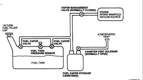 fuel and vapor line diagram for a 1997 e 150 ford van. Black Bedroom Furniture Sets. Home Design Ideas