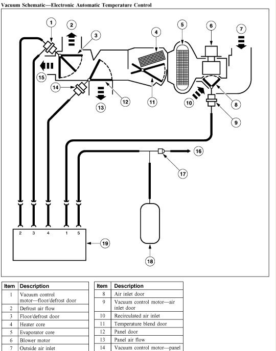 Ford F 150 Vacuum System Diagram Wiring Diagram Fuse Box
