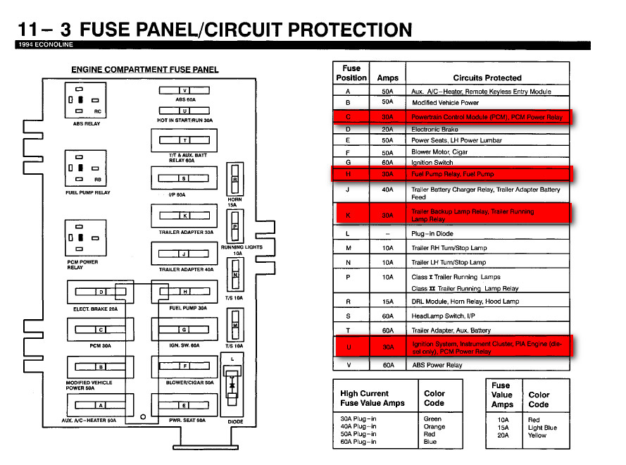 94 ford f150 fuse box diagram