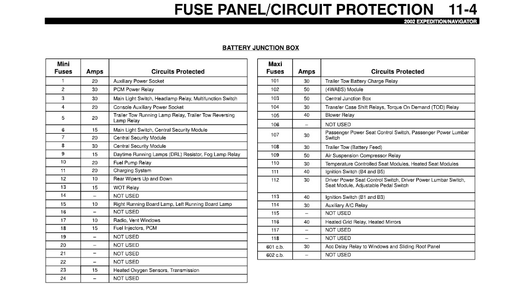 Fuse Diagram For A 1997 Ford Expedition
