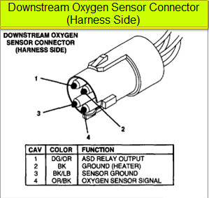 1998 durango 5 9 l downstream oxygen sensor plug got. Black Bedroom Furniture Sets. Home Design Ideas