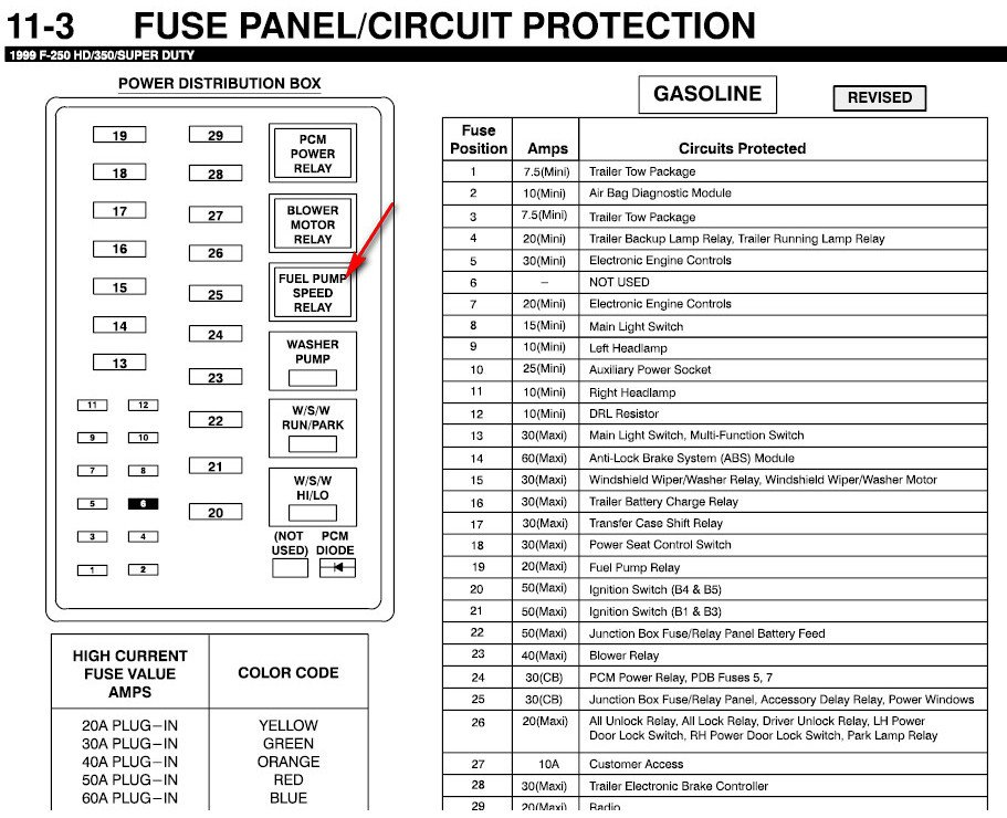 need a under dash fuse panel diagram on 7 3 powerstroke 1999 ford f350 fuse diagram pi 1999 ford f350 fuse diagram #2