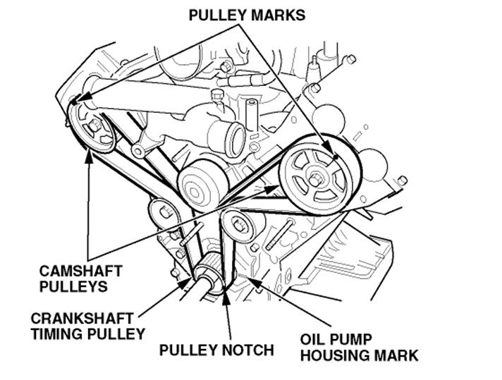 serpentine belt change on a 2001 isuzu rodeo