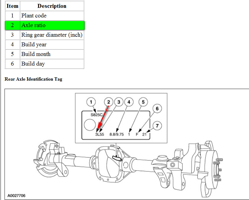 how to read gear ratios