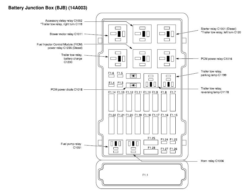 6t93g 2006 Ford E350 Fuse Diagram Hood Dash on battery power distribution block