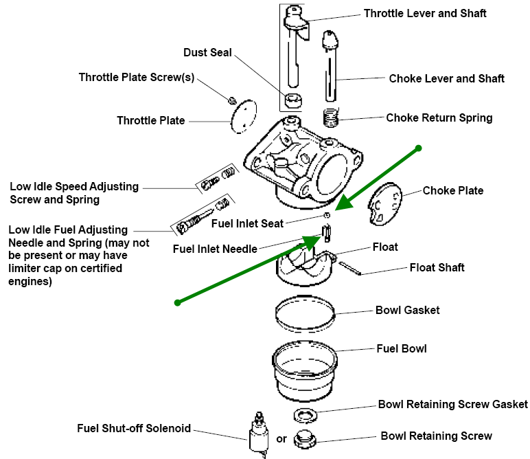 kohler small engine throttle linkage diagram html
