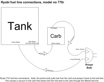 I Need A Fuel Line Diagram For My Ryobi 725r